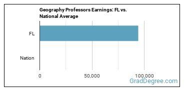 Geography Professors Earnings: FL vs. National Average
