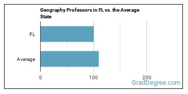 Geography Professors in FL vs. the Average State