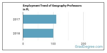 Geography Professors in FL Employment Trend