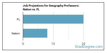 Job Projections for Geography Professors: Nation vs. FL