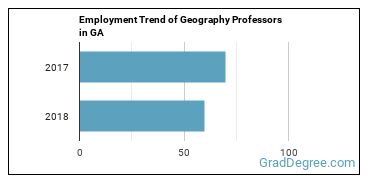 Geography Professors in GA Employment Trend