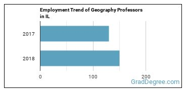 Geography Professors in IL Employment Trend