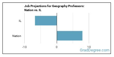 Job Projections for Geography Professors: Nation vs. IL