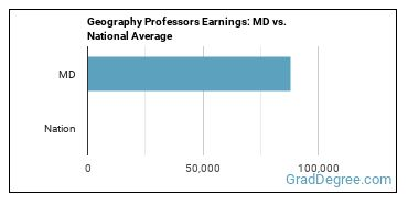 Geography Professors Earnings: MD vs. National Average