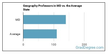 Geography Professors in MD vs. the Average State
