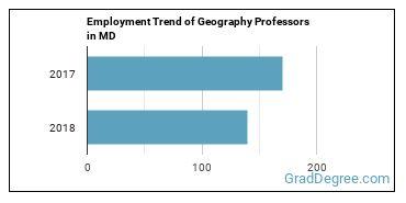 Geography Professors in MD Employment Trend