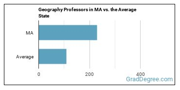 Geography Professors in MA vs. the Average State