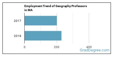 Geography Professors in MA Employment Trend