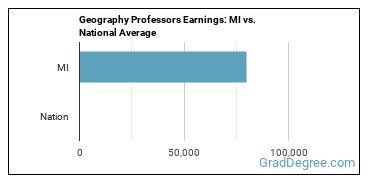 Geography Professors Earnings: MI vs. National Average