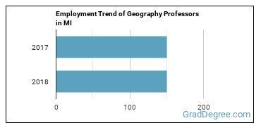 Geography Professors in MI Employment Trend