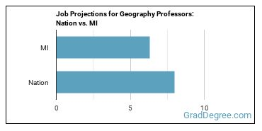 Job Projections for Geography Professors: Nation vs. MI