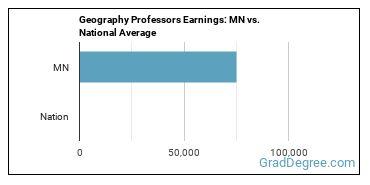Geography Professors Earnings: MN vs. National Average