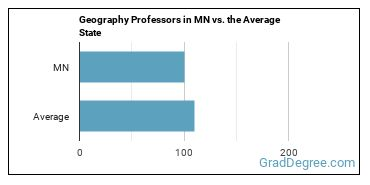 Geography Professors in MN vs. the Average State