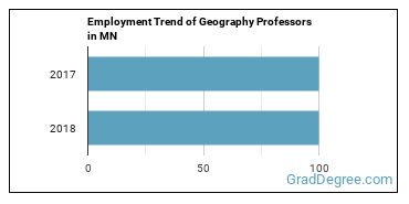 Geography Professors in MN Employment Trend