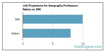 Job Projections for Geography Professors: Nation vs. MN