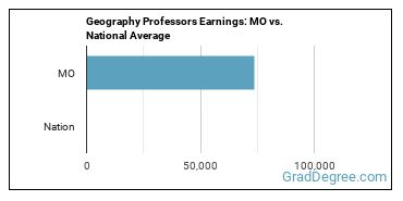 Geography Professors Earnings: MO vs. National Average