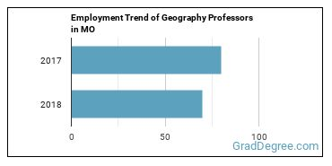 Geography Professors in MO Employment Trend