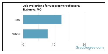 Job Projections for Geography Professors: Nation vs. MO
