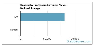 Geography Professors Earnings: NV vs. National Average