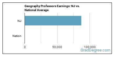 Geography Professors Earnings: NJ vs. National Average