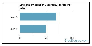 Geography Professors in NJ Employment Trend