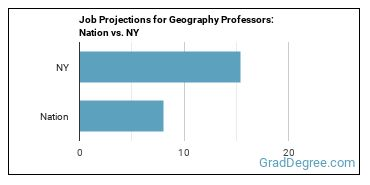 Job Projections for Geography Professors: Nation vs. NY