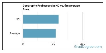 Geography Professors in NC vs. the Average State