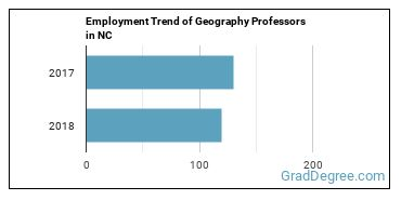 Geography Professors in NC Employment Trend