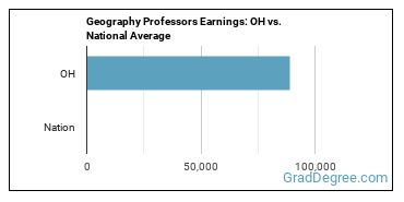 Geography Professors Earnings: OH vs. National Average