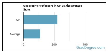 Geography Professors in OH vs. the Average State