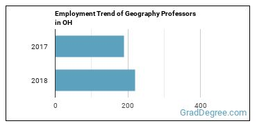 Geography Professors in OH Employment Trend