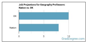 Job Projections for Geography Professors: Nation vs. OK