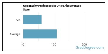 Geography Professors in OR vs. the Average State