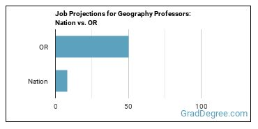 Job Projections for Geography Professors: Nation vs. OR