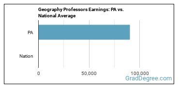 Geography Professors Earnings: PA vs. National Average