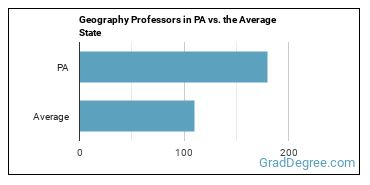 Geography Professors in PA vs. the Average State