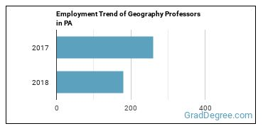 Geography Professors in PA Employment Trend