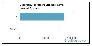 Geography Professors Earnings: TX vs. National Average