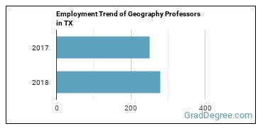 Geography Professors in TX Employment Trend