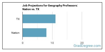 Job Projections for Geography Professors: Nation vs. TX