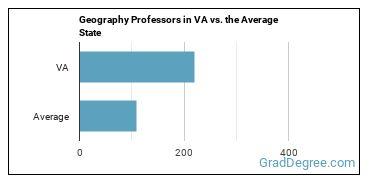 Geography Professors in VA vs. the Average State