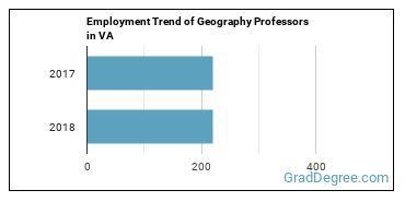 Geography Professors in VA Employment Trend