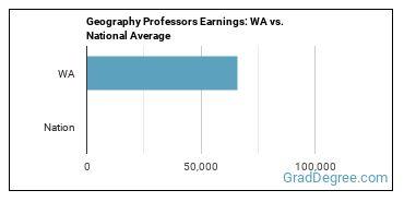 Geography Professors Earnings: WA vs. National Average