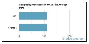 Geography Professors in WA vs. the Average State