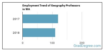 Geography Professors in WA Employment Trend