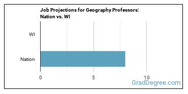 Job Projections for Geography Professors: Nation vs. WI