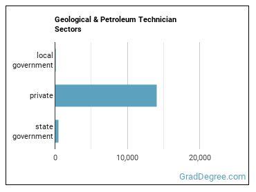 Geological & Petroleum Technician Sectors