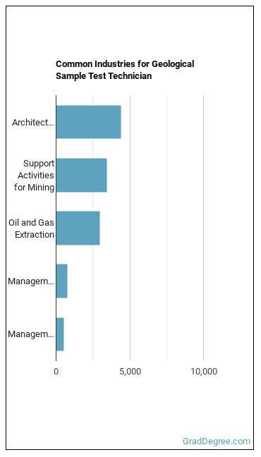 Geological Sample Test Technician Industries