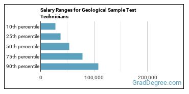 Salary Ranges for Geological Sample Test Technicians