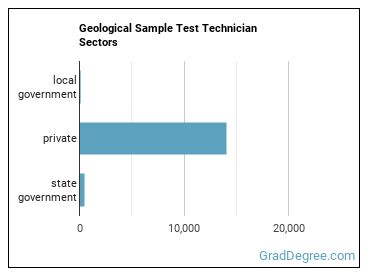 Geological Sample Test Technician Sectors